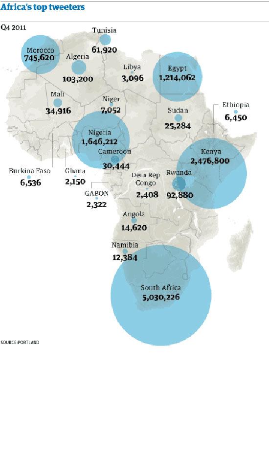 African tweeters