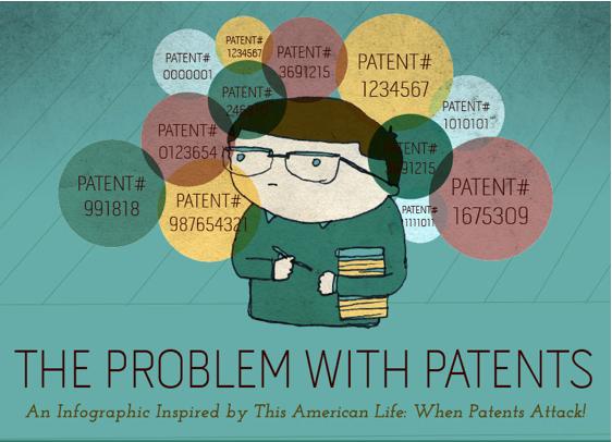 Infografica brevetti