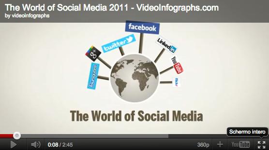 Videografica dati facebook e twitter