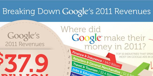 google-revenues-2011