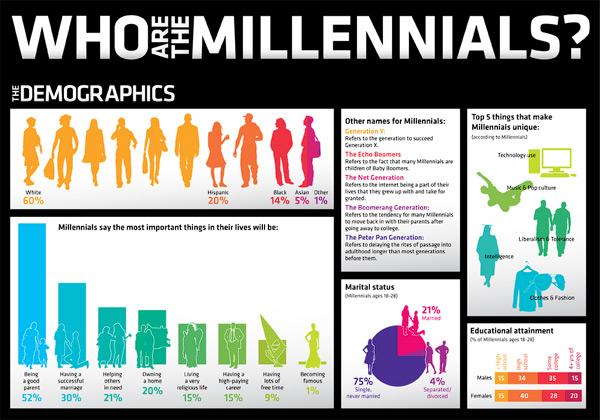 millennials_cover