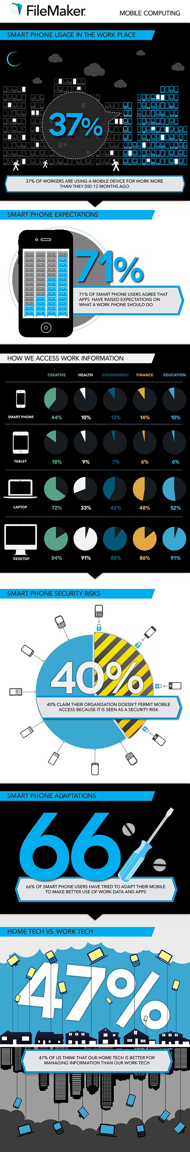 smartphone e lavoro