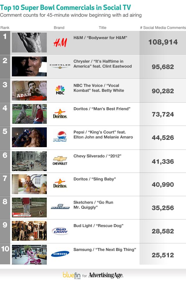 social tv 12 milioni di commenti in rete per il super bowl. Black Bedroom Furniture Sets. Home Design Ideas