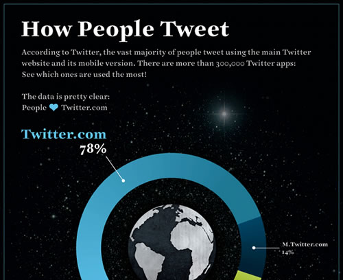 Twitter: quali canali si usano per cinguettare.techeconomy