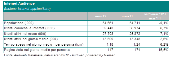 Internet Audience mese marzo 2012