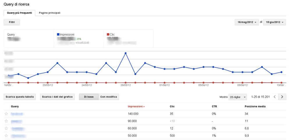 guida-webmaster tool-query