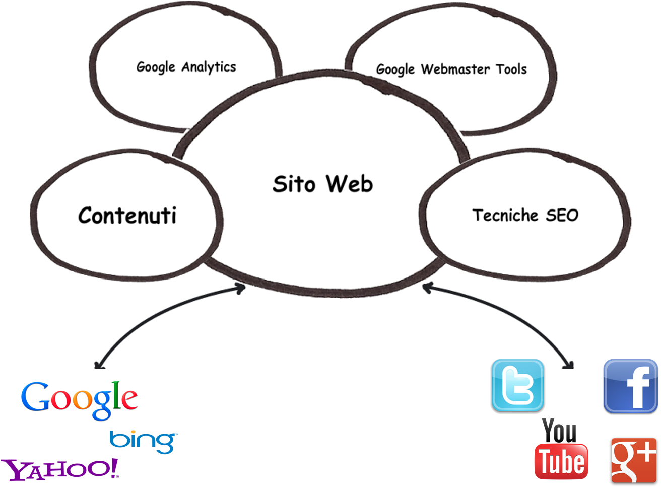 5-rules-for-SEO