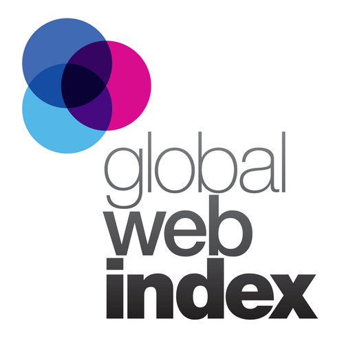 GlobalWebIndex.