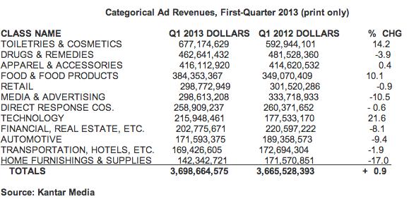 investimenti pubblicitari tech su riviste