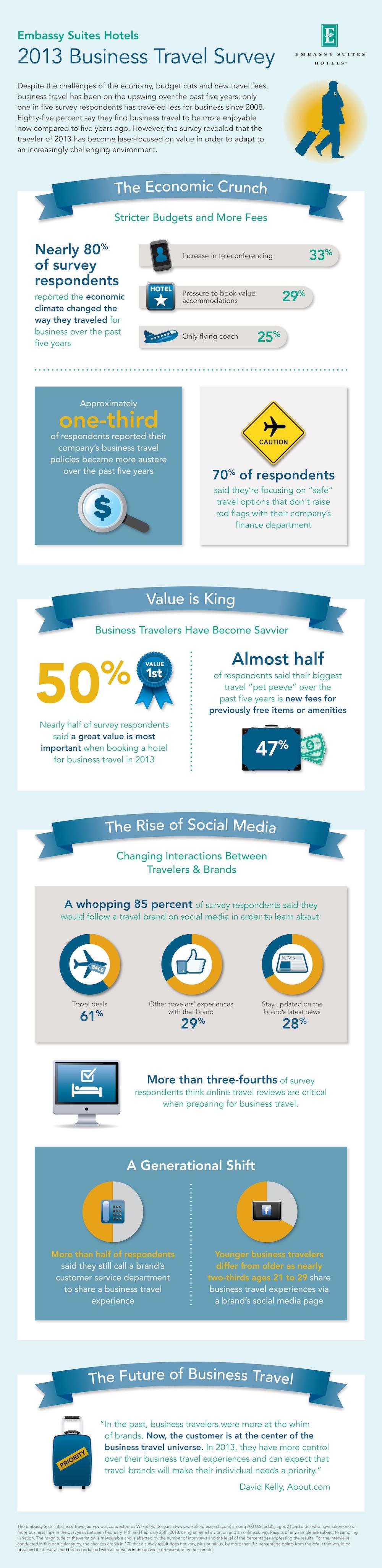 business-travel-social-media