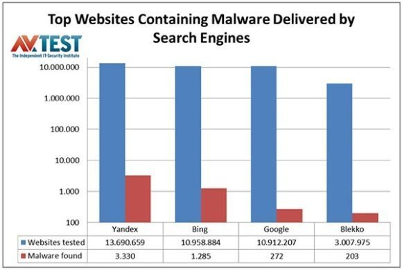 search-engines-and-malware-100032969-large