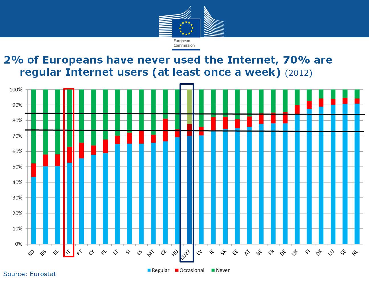 UE: Italia ancora in ritardo sull'Agenda Digitale
