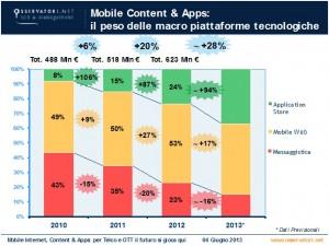 Boom dei ricavi da App: +87% nel 2012 e raddoppio nel 2013