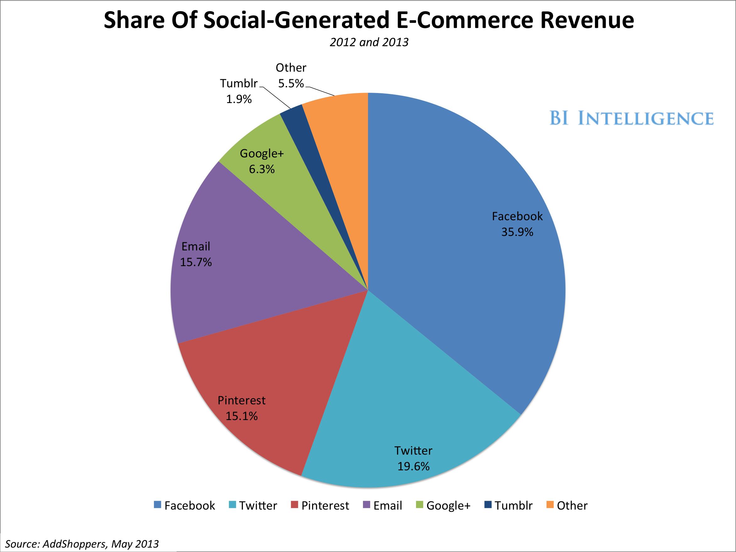 bii-social-commerce-revenue-share-1