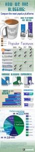 Comparazione tra le più popolari piattaforme di Blogging