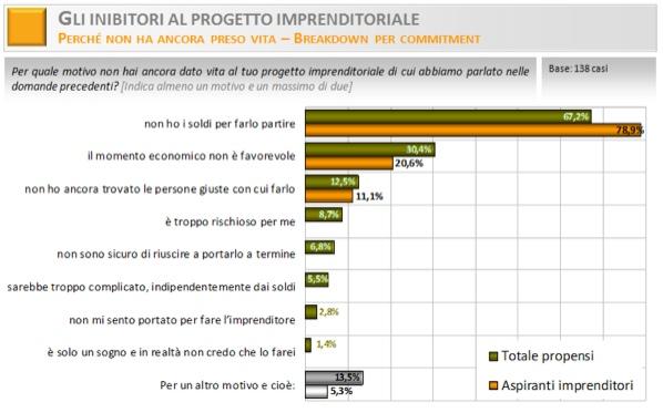 inibitori_progetto_imprenditoriale