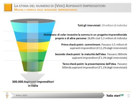 stima_aspiranti_imprenditori