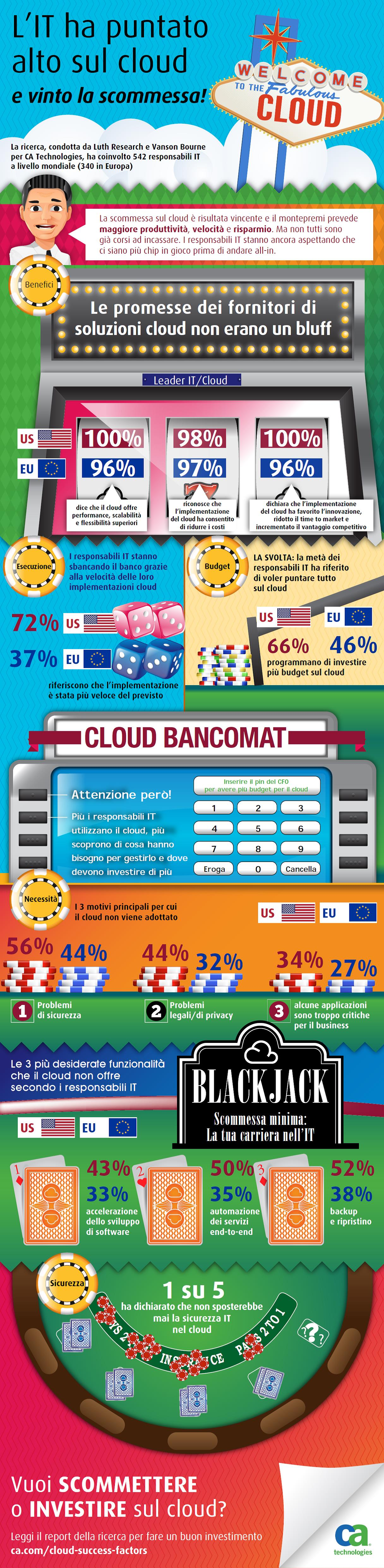 Infografica Cloud-CA-LuthResearch