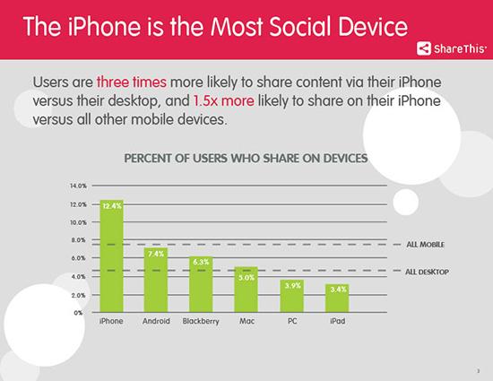 L'iPhone è il device più social