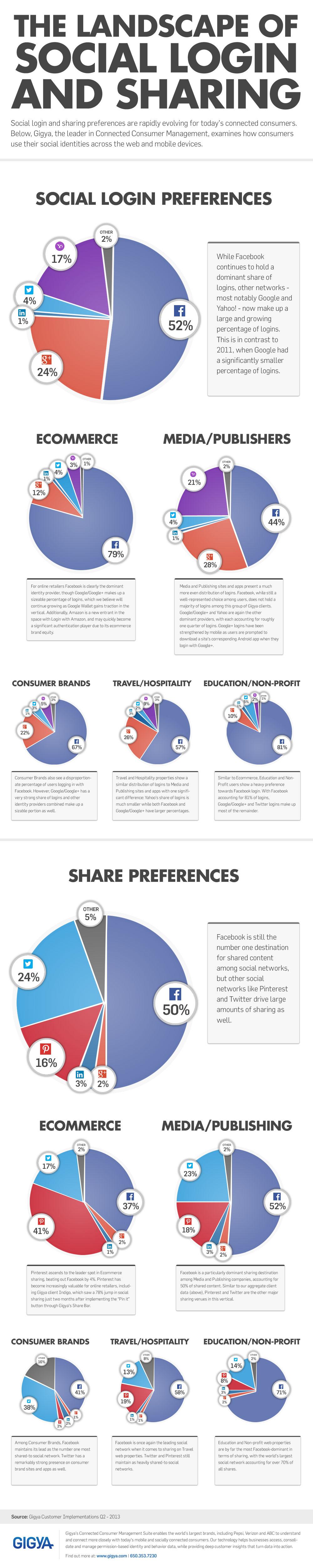 infografica social login