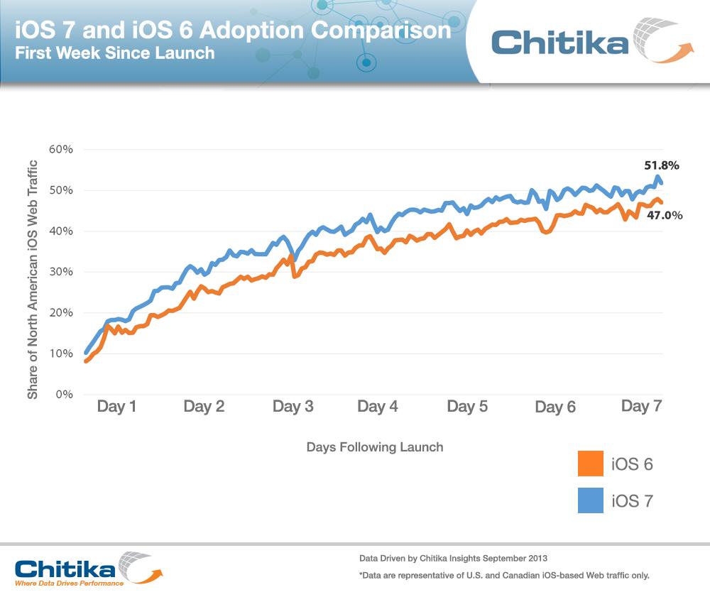 Il nuovo sistema operativo della Apple iO7 dopo una sola settimana dal lancio ha raggiunto il 52 % dell'intero traffico web generato dalle varie versioni dei sistemi operativi Apple.