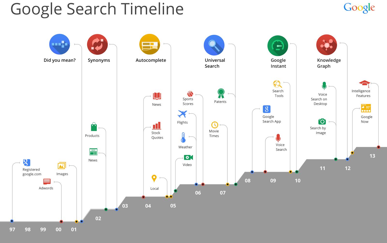Google compie 15 anni