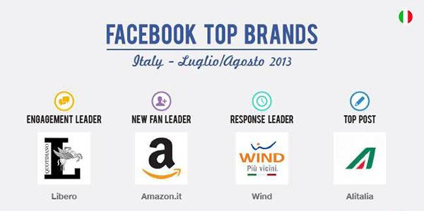 facebook_topbrand_blogmeter