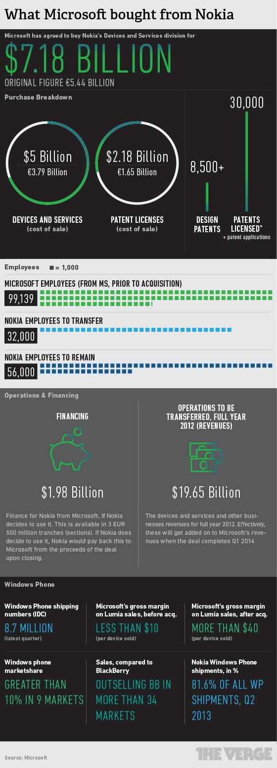 Infografica: i numeri dell'acquisizione della Nokia