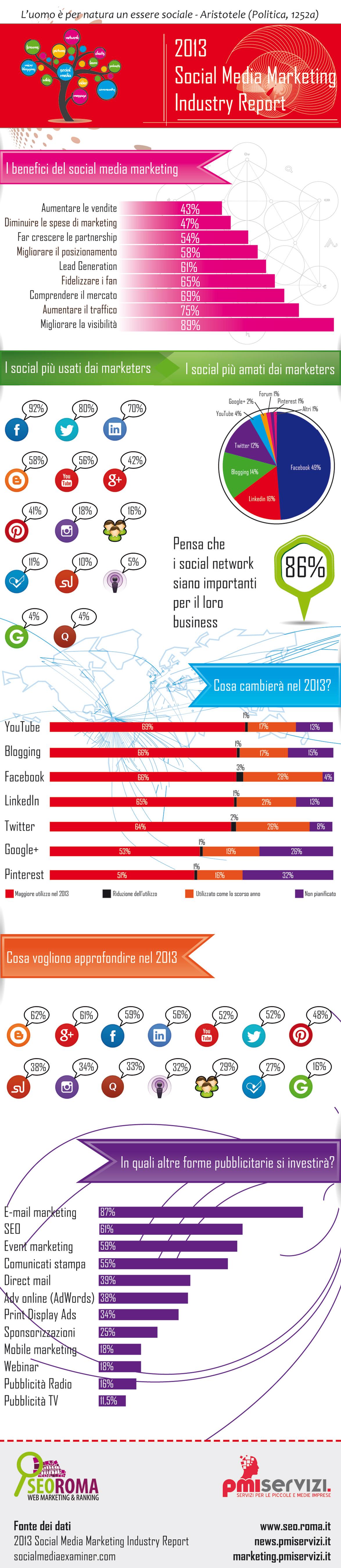 Social Media Marketing Industry Report 2013