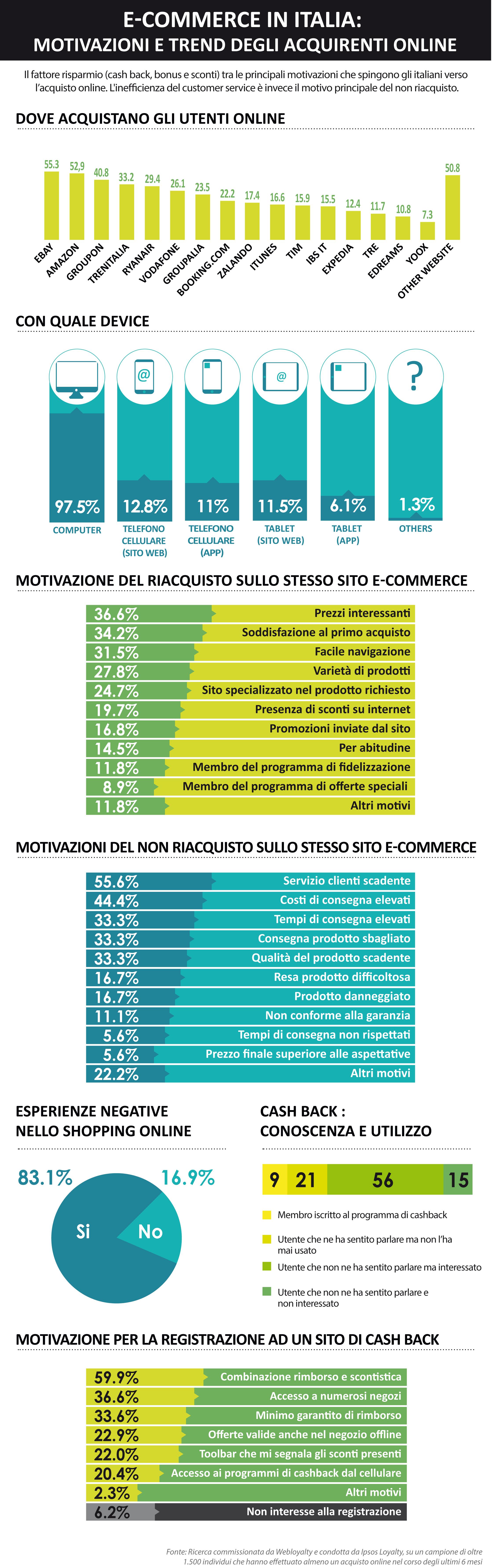 E-commerce in Italia: motivazioni e trend degli utenti
