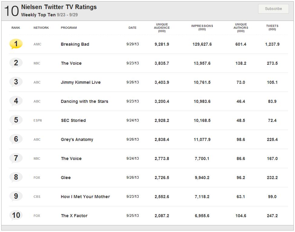 Nielsen-Twitter-TV-Ratings (1)