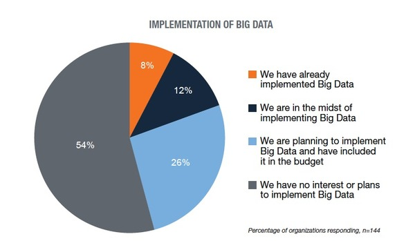 big-data-implementation-600x349