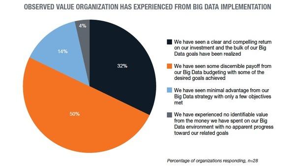 big-data-value-600x337