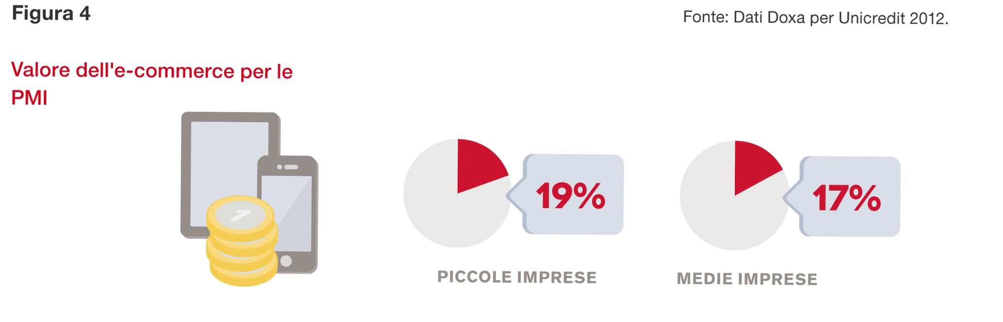 e-commerce in Italia 3 aziende su 10 lo utilizzano