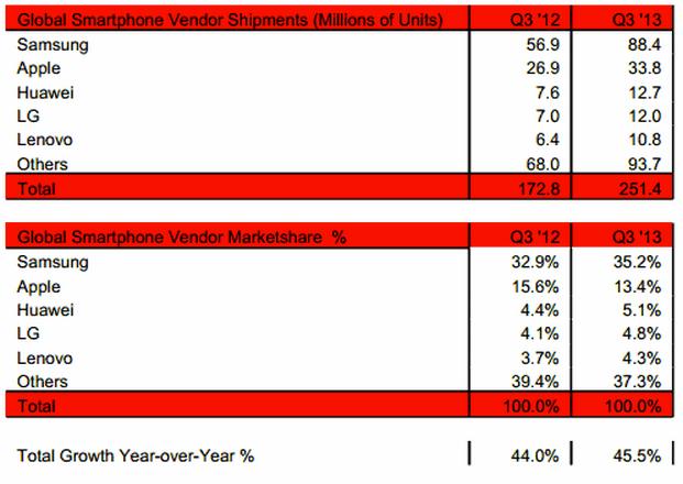 Una Ricerca mostra le quote di vendita del mercato smartphone: Samsung in salita