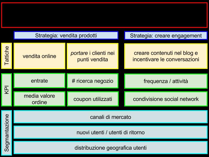 Implementare un piano di Digital Analytics
