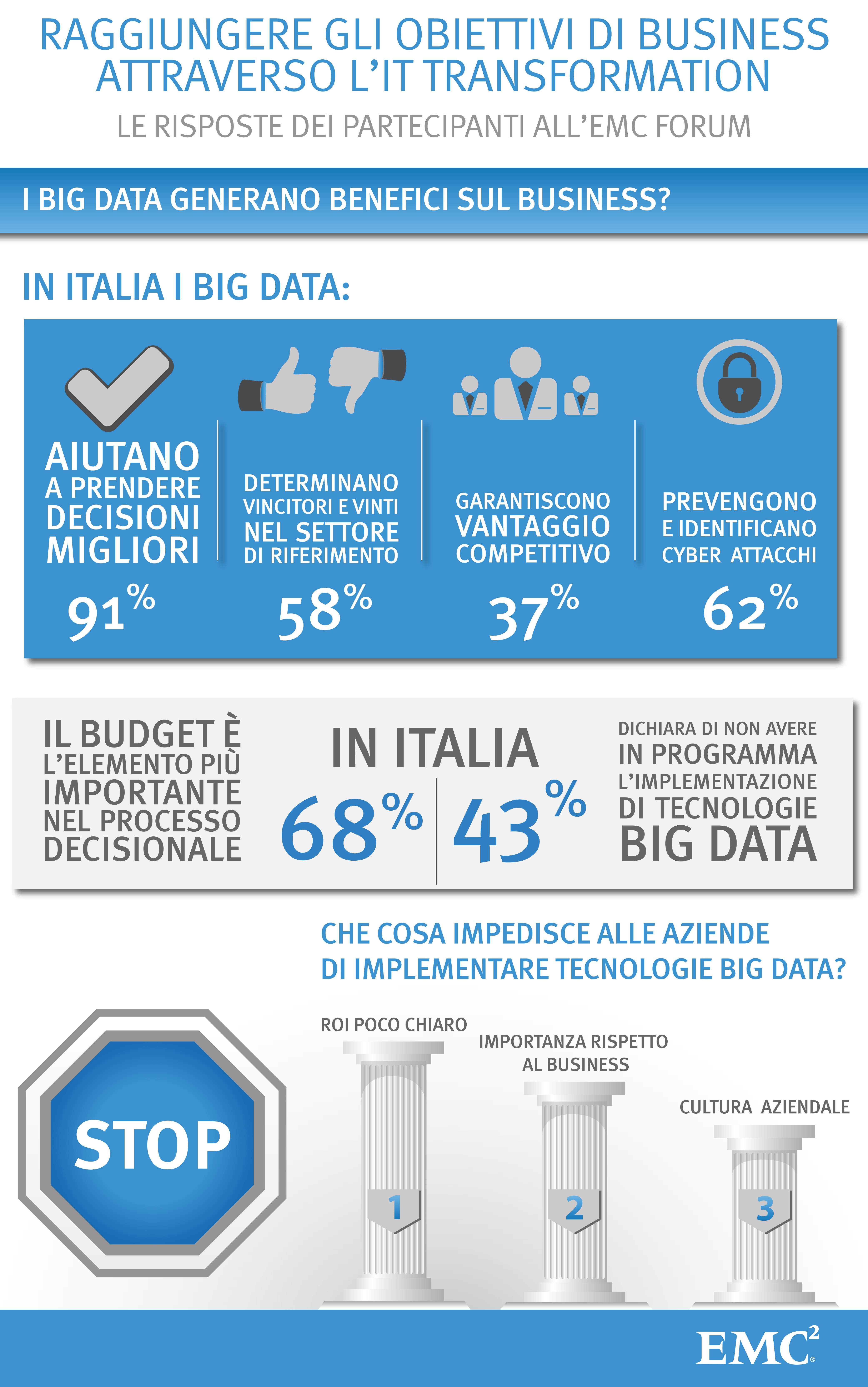 I Big Data generano benefici sul Business? Quali sono le priorità che guidano l'IT?