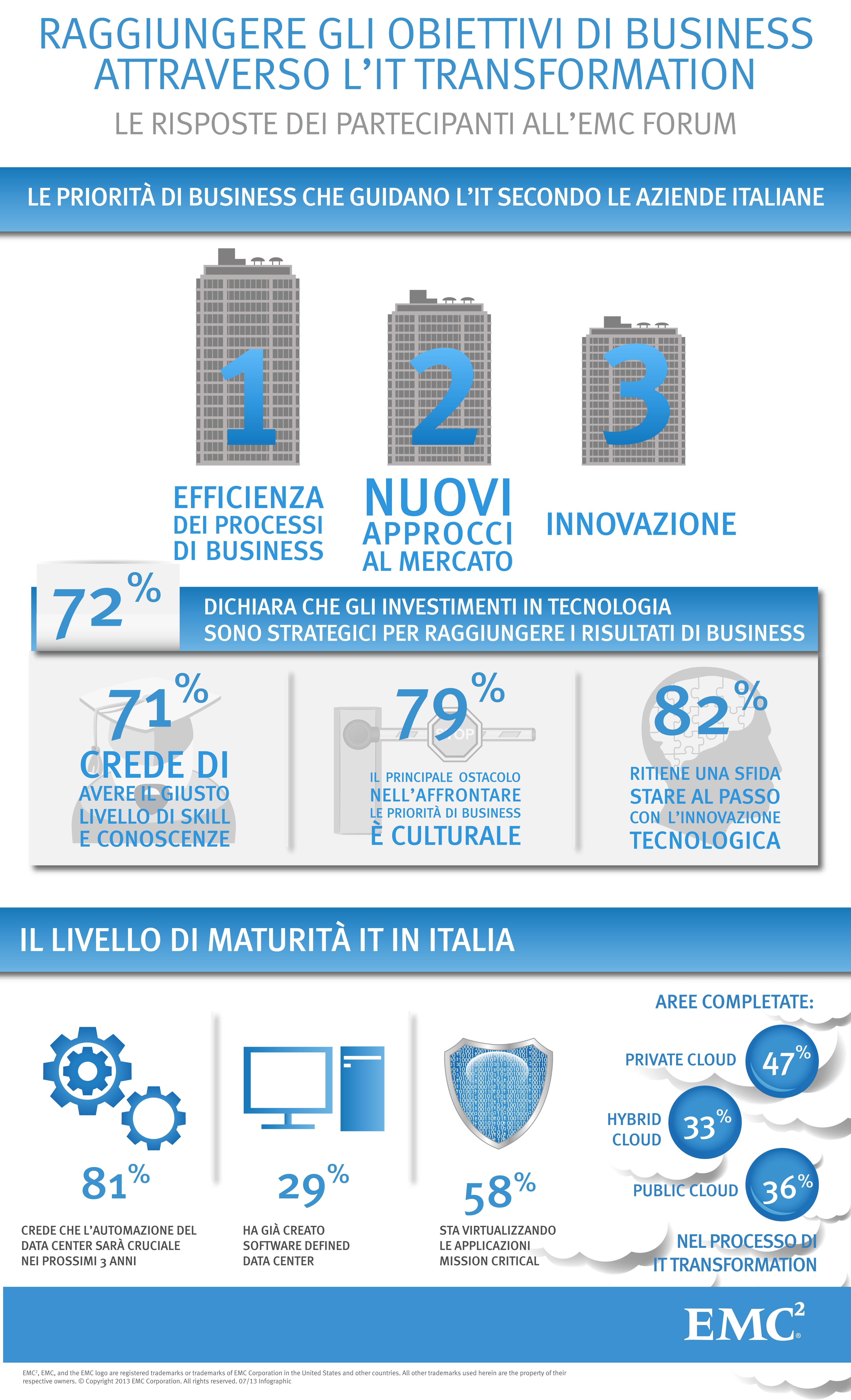 I Big Data generano benefici sul Business?
