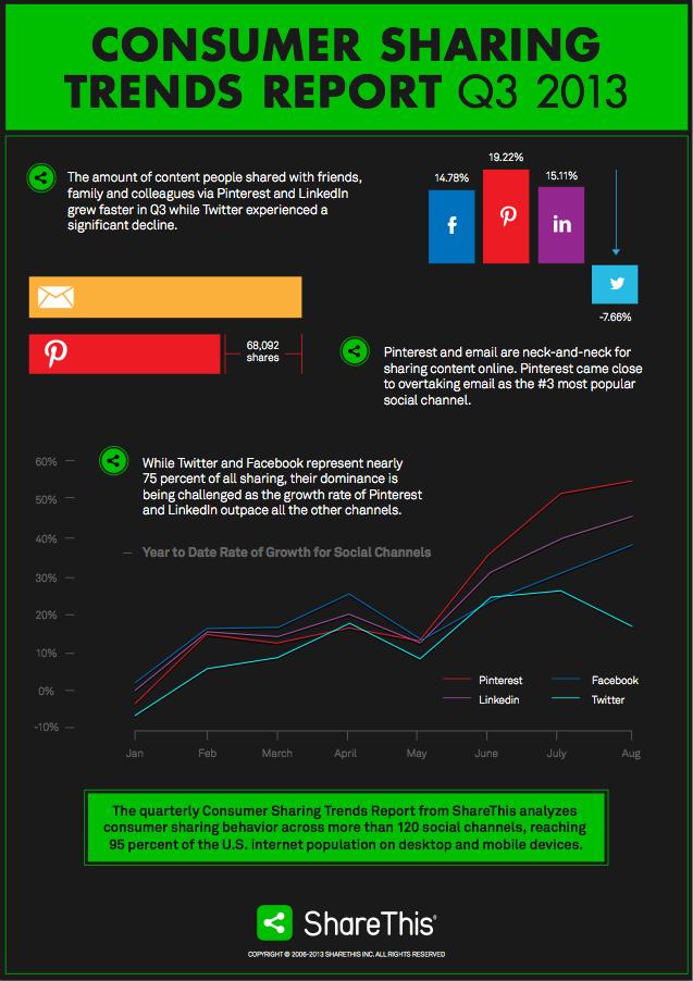 I trend della condivisione dei contenuti