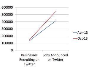 Twitter l'e-recruitment