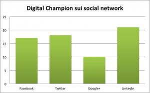 Digital Champion sui social network2