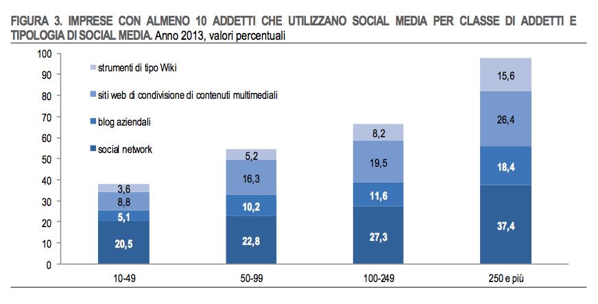 Istat Imprese
