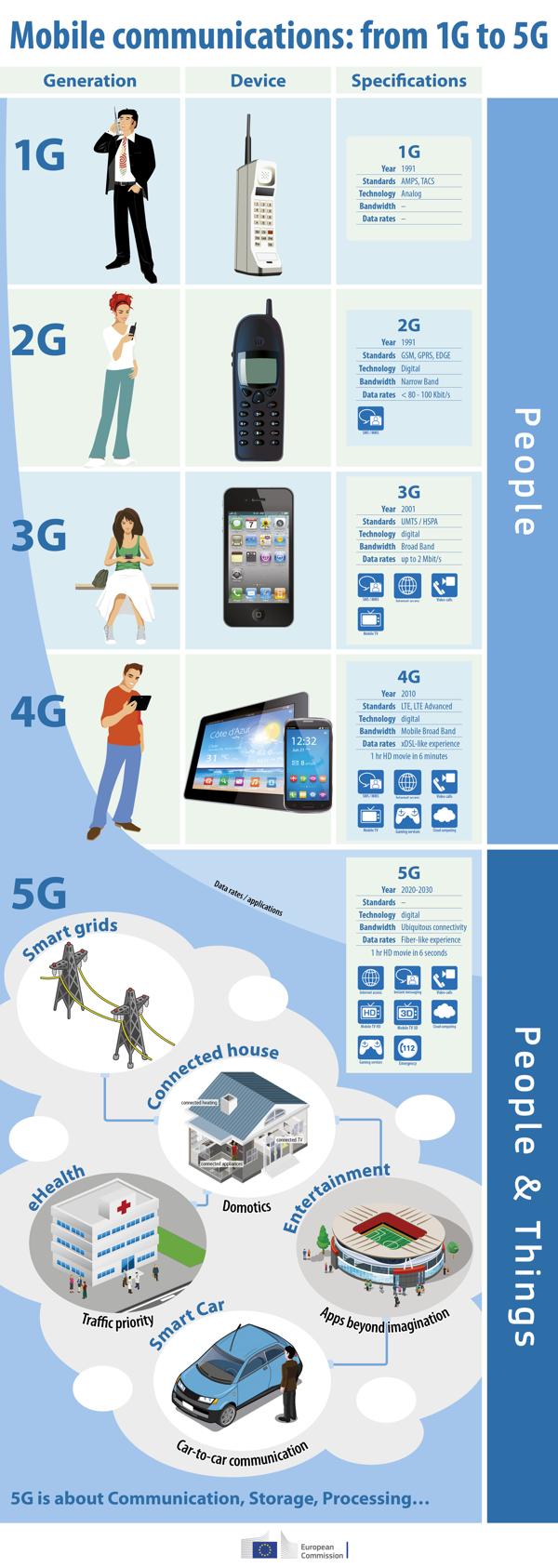 Cosa può fare il 5G per te?