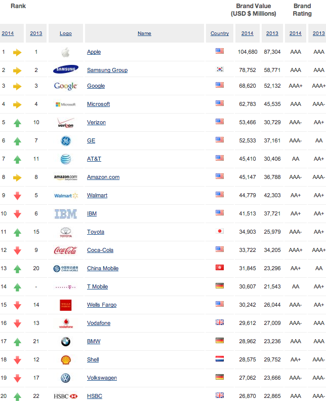 The most valuable global brands in 2014