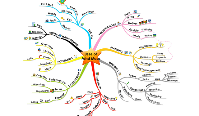 Usare mind maps