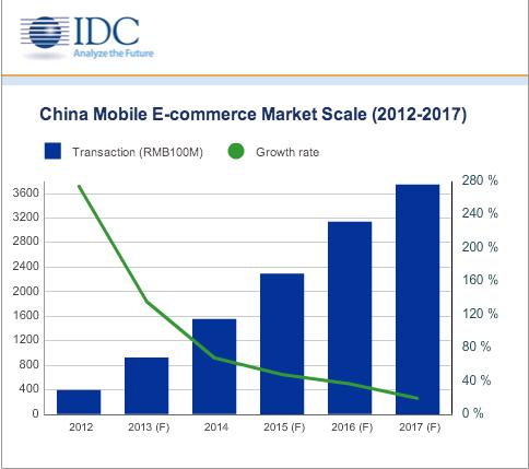 IDC mobile_ecommerce