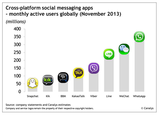 Social messaging