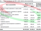 Tlc: Agcom, approvato taglio canone unbundling per 2010-2012
