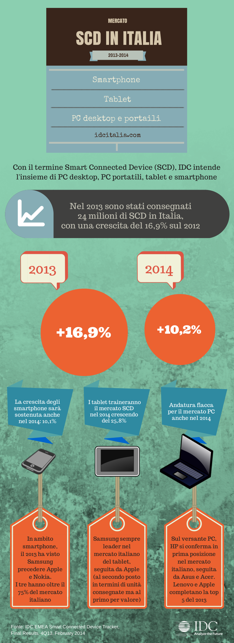 italy_infografica_scd_in_italia