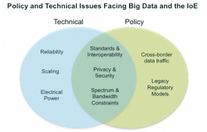 Cisco BIG DATA